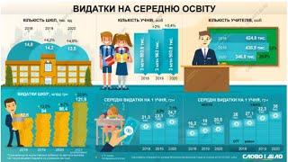 Что нужно сделать, чтобы зарплата учителей в Украине была, как в ЕС