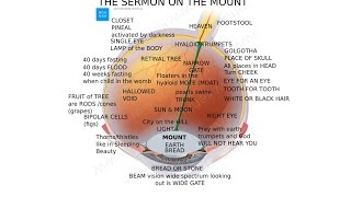 The REAL Meaning of The SERMON ON THE MOUNT