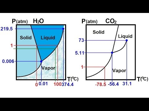 Chemistry liquids and solids 59 of 59 phase change phase chemistry liquids and solids 59 of 59 phase change phase diagram for h2o and co2 youtube ccuart Gallery