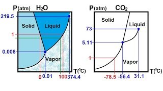 Video Chemistry - Liquids and Solids (59 of 59) Phase Change: Phase Diagram for H2O and CO2 download MP3, 3GP, MP4, WEBM, AVI, FLV April 2018