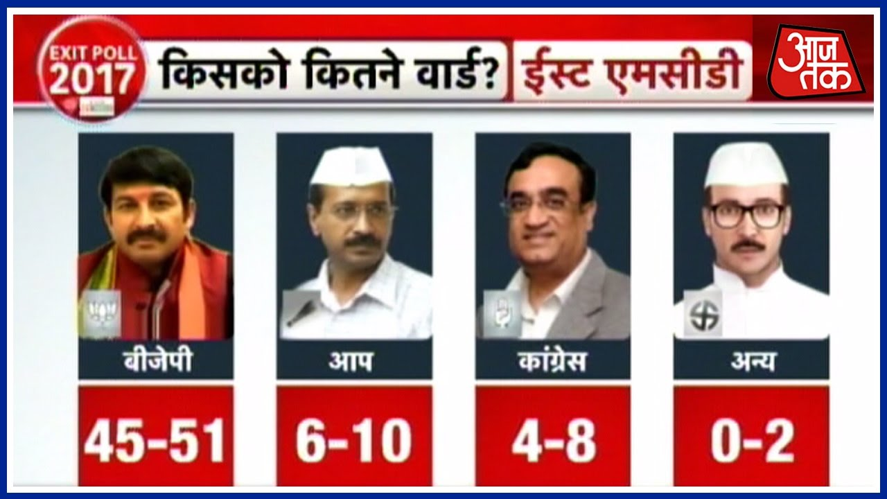MCD 2017 Exit Poll Results  Aaj Tak Predicts Win For BJP 1cf865b1046