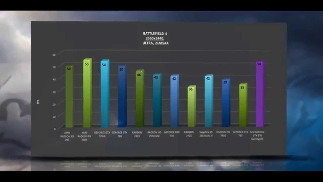 MSI GeForce GTX 970 Gaming OC - BENCHMARKS / OFFICIAL GAME TESTS REVIEW