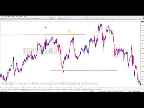Support and Resistance in Forex. Key Level and Significant Support and Resistance