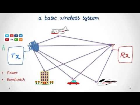 MIMO In Wireless Systems