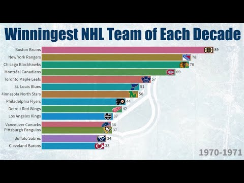 Winningest NHL Team of Each Decade