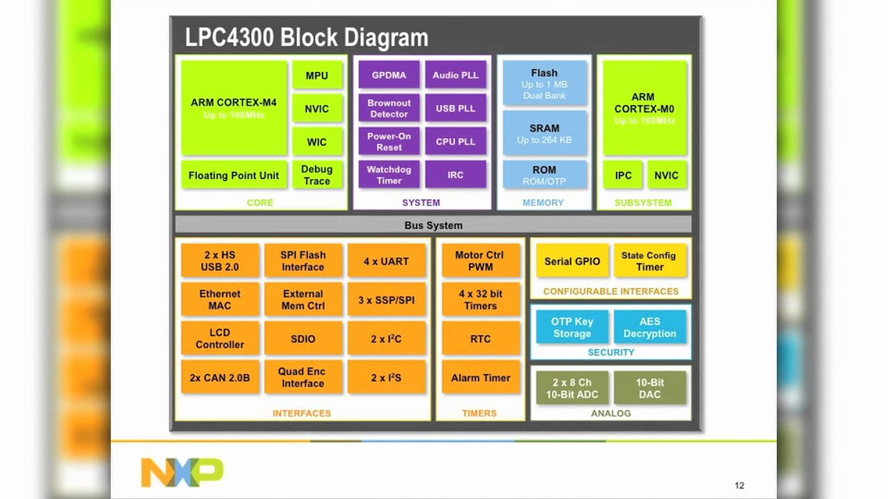 NXP LPC4300 - When to Choose ARM Cortex-M4 and Why Dual-Core?