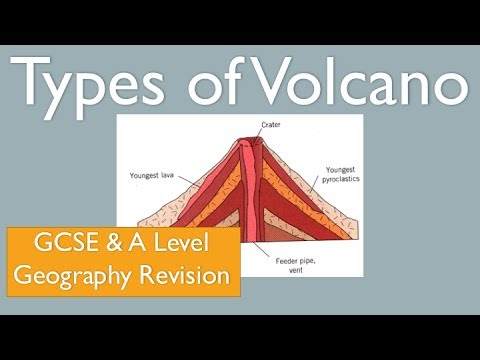 Types of Volcano - Composite Cone and Shield Volcano GCSE A Level Geography Revision