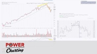 Power Charting: Sector Analysis (01.18.19)