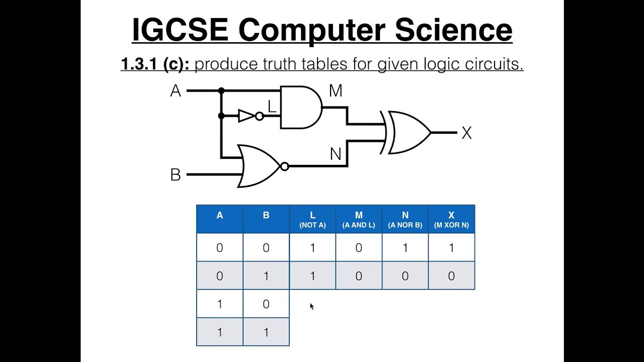 logic diagram with truth table