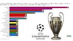 Ranking the Champions League Winners UEFA
