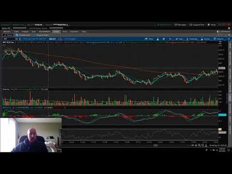 How I daytrade SPY stock options