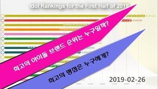kpop아이돌 상반기 브랜드 순위(Idol Rankings for the First Half of 2019)