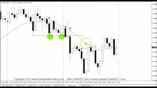 EMA SQUEEZE Forex Trading Example GBPAUD 1 Hour