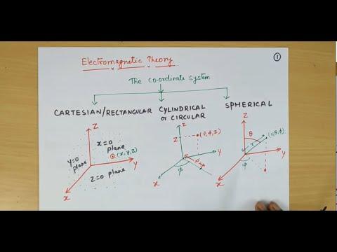 Introduction to coordinate system ||EM Theory || by Prof. Niraj Kumar VIT Chennai