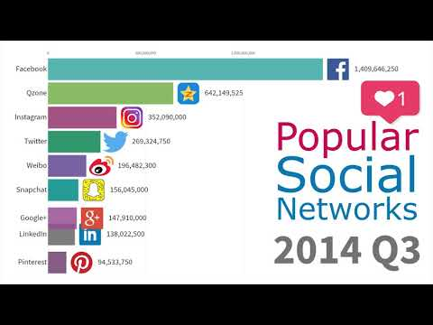 Most Popular Social Networks 2003 - 2019
