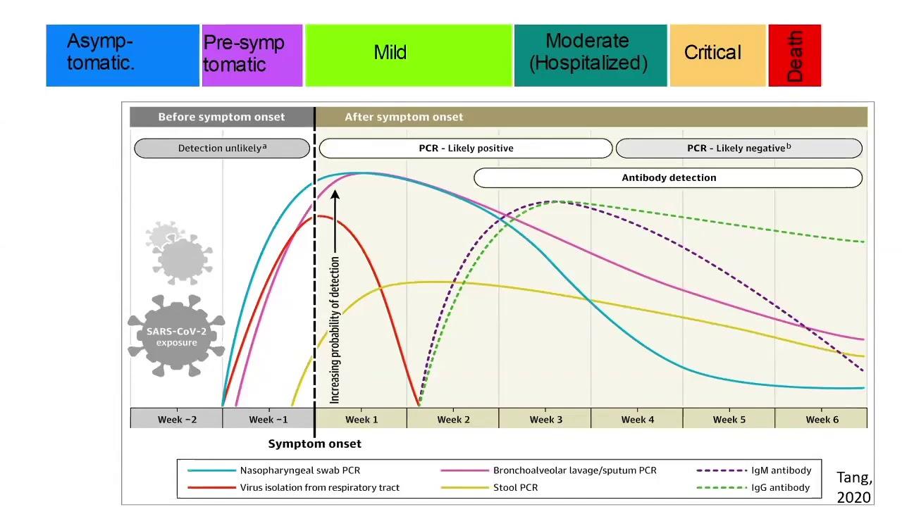 Measuring immunity to SARS-CoV2- Dr Mahesh Moorthy