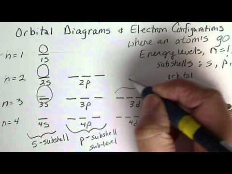 Orbital Diagrams: Energy levels, subshells, orbitals