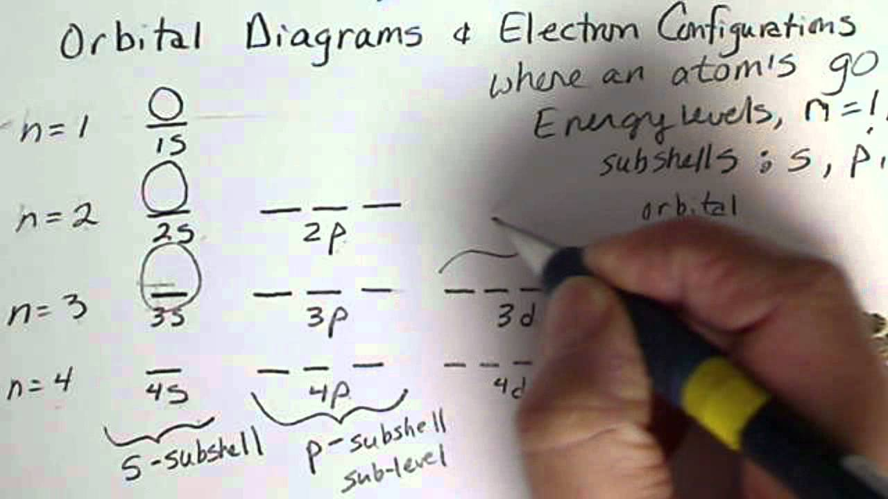 Orbital Diagrams  Energy Levels  Subshells  Orbitals