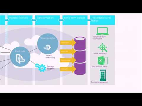Managing the Data from the Internet of Things - Sidney Andrews