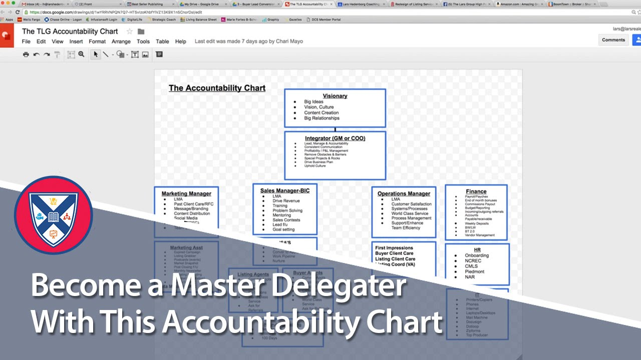 also become  master delegator with this accountability chart youtube rh