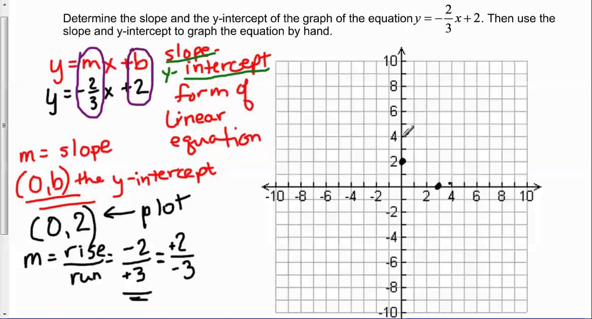 slope intercept form y=2  Determine the slope and y-intercept of y = -112/112x + 112 the graph the equation