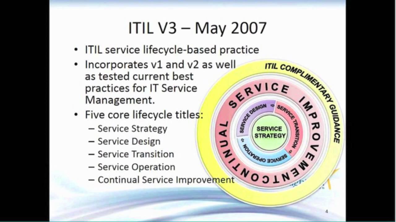 Itil Service Strategy Service Design Part 1 Youtube