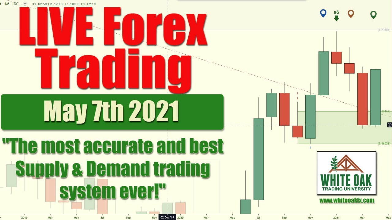 🔴 LIVE Forex Trading - GOLD OIL $AUDUSD $USDCAD (May 7th 2021)