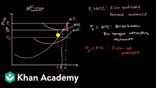 Shutting down or exiting industry based on price | APⓇ Microeconomics | Khan Academy