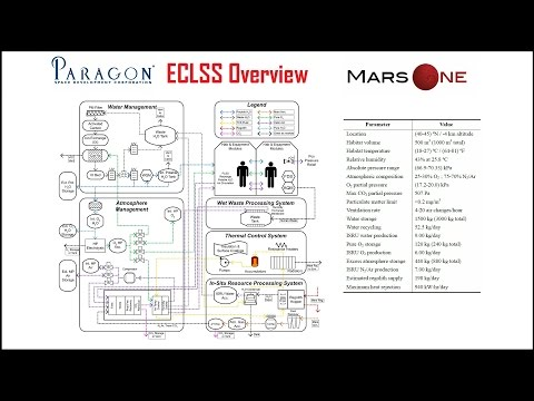 Paragon ECLSS Overview