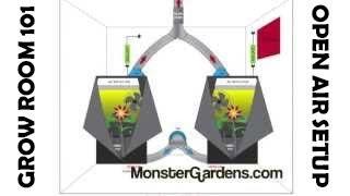 Grow Room 101- Open Air Setup Design Configuration Ventilation Indoor Gardens Grow Room Tent Setup