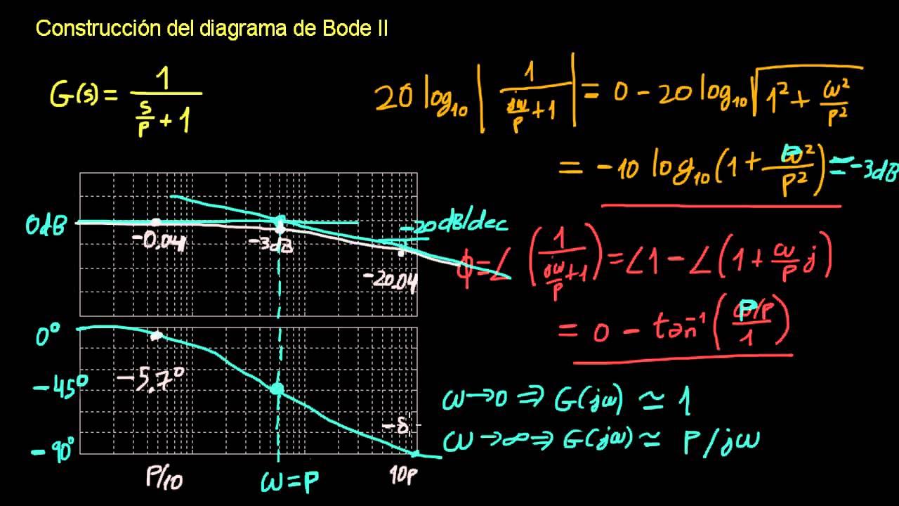 Construcci U00f3n Del Diagrama De Bode Ii