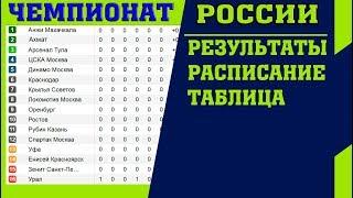 футбол. Чемпионат России 2018-2019. РПЛ. 7 тур. Результаты. Таблица. Расписание