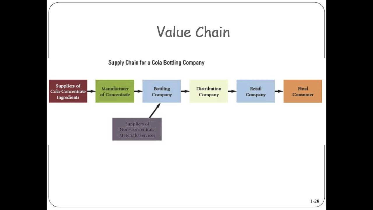 whole foods market value chain analysis Whole foods market is best to help with its merchandising and supply chain it's the latest move by whole foods to use technology as fortune may receive.