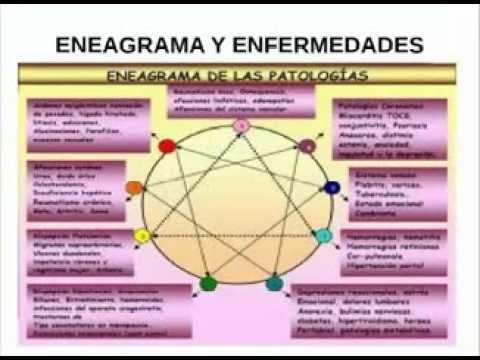 Eneagrama - Magazine cover