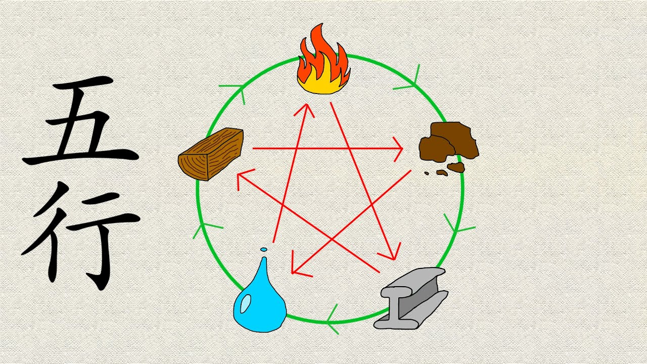 The Chinese Five Elements Explained Learn Chinese Now Youtube