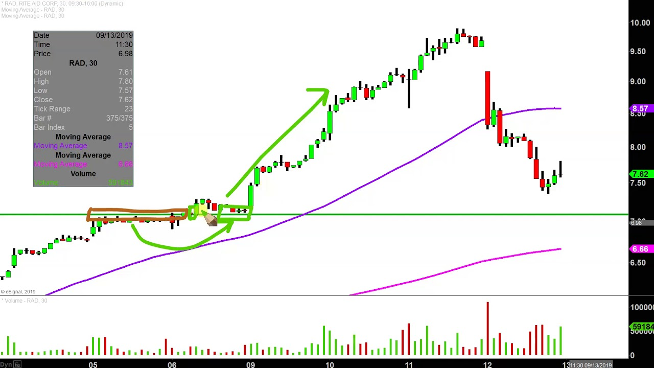 Rite Aid Corporation Rad Stock Chart Technical Analysis For 09 12 2019 Youtube