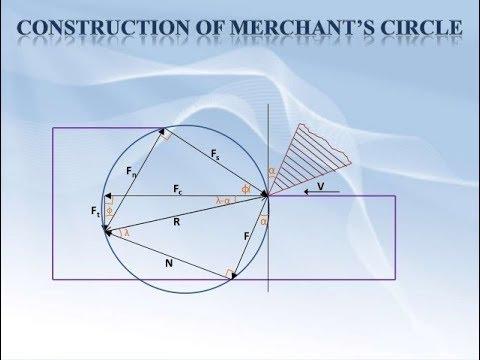 Merchant Circle diagram//Cutting force analysis Merchant's Circle diagram