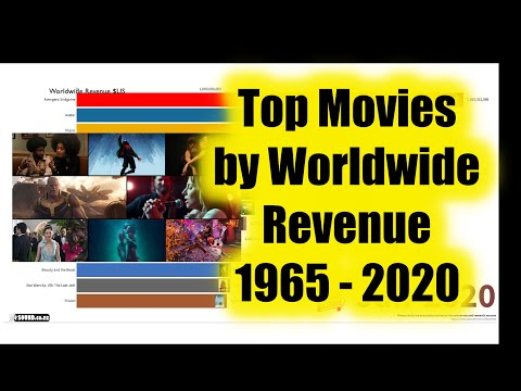 Top Movies By Worldwide Revenue 1965 - 2020