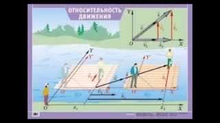 Относительность движения. Физика 9 класс.