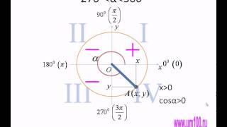 Знаки тригонометрических функций.avi