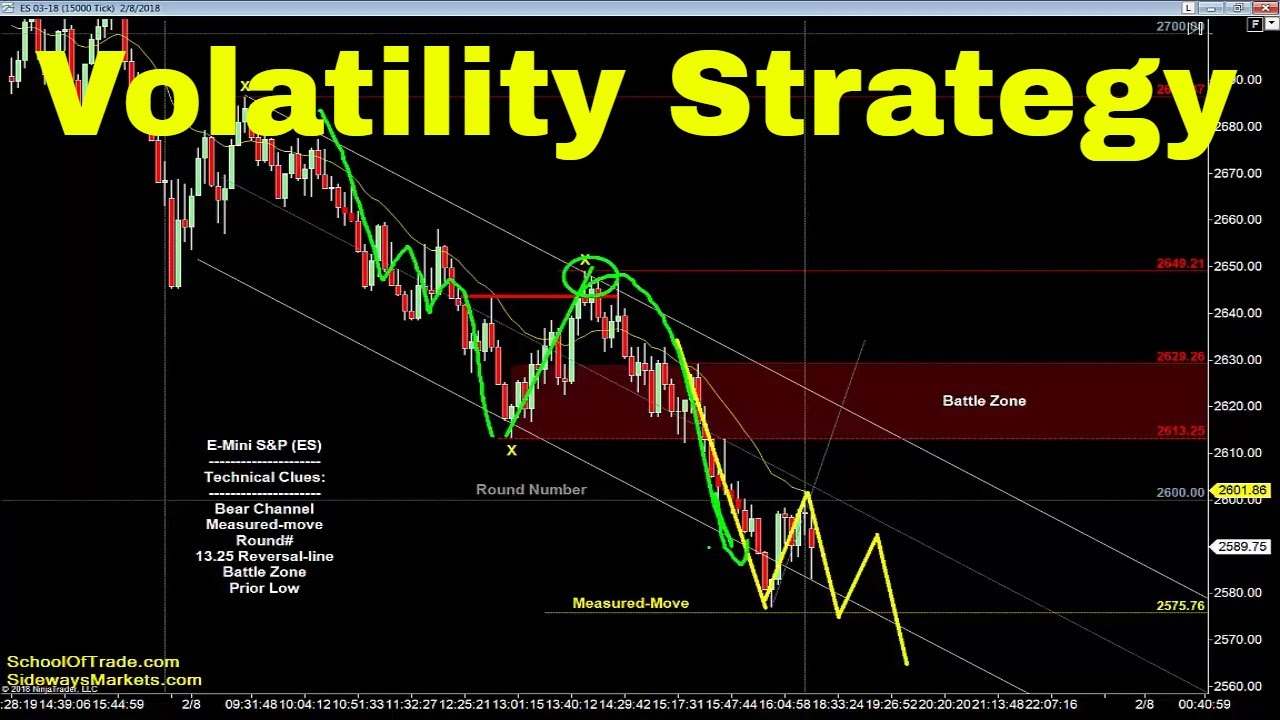 Oil trading strategy ppt