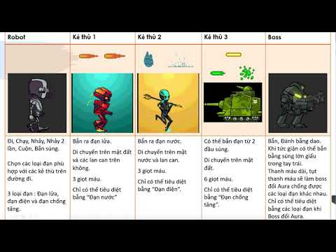 [3DVIETPRO] Cách trình bày 1 kịch bản trước khi code game – Học lập trình game unity online