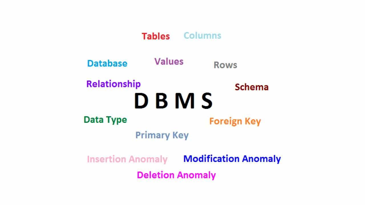Database Security Dbms Hindi