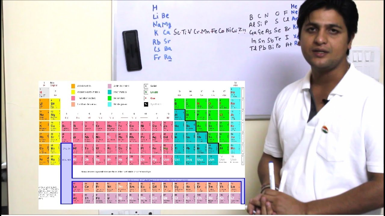 how to learn periodic table easily