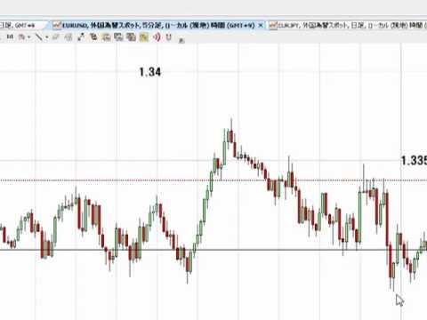 本日のユーロ相場投資戦略どうする