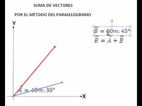 SUMA DE VECTORES-MÉTODO DEL PARALELOGRAMO - YouTube