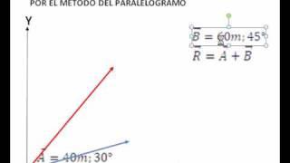 SUMA DE VECTORES-MÉTODO DEL PARALELOGRAMO