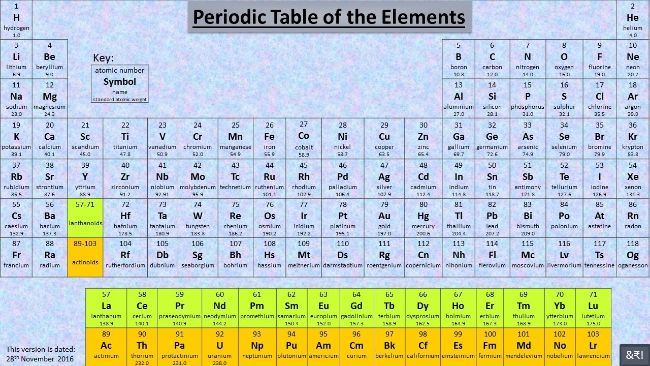 a simple way to memorise first 20 elements of the periodic table - Periodic Table First 20 Elements Atomic Number