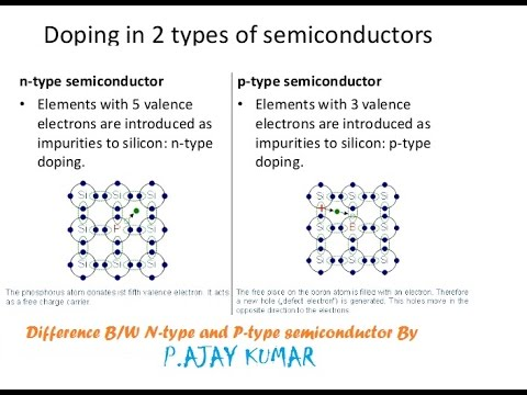 P AND N TYPE SEMICONDUCTORS PDF DOWNLOAD
