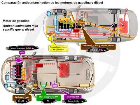 Recirculación de gases de escape EGR en el motor diésel (6/6)